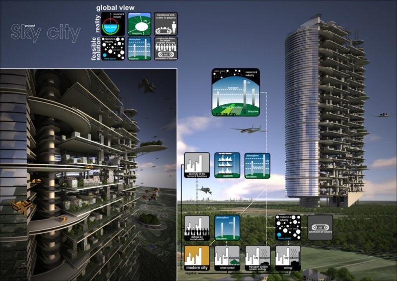Самодостатнє місто. Ілюстрація міського середовища майбутнього. Частина IV